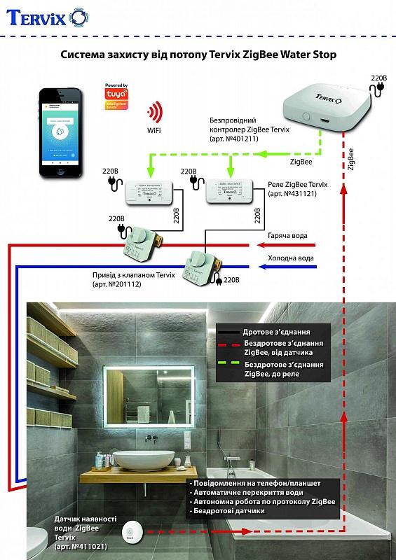 Безпека. Система захисту від потопу (ZigBee)